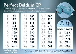 Beldum 100 Iv Cp Chart Thesilphroad