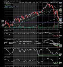 The Keystone Speculator Xle Energy Weekly Chart Bear