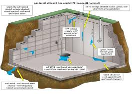 basement drainage design. Delighful Basement Basement Waterproofing Home Design Styles From Waterproofing For Basement In Drainage Design G