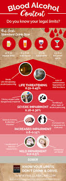 Blood Alcohol Content Infographic Phil Clark Law