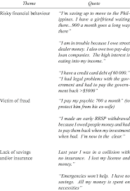 Financial Insecurity Study Participants Responses To Interview