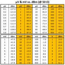 Dbm Vs Watts Chart Dbm V Db V Mv Dbmv Basics What Are They How To