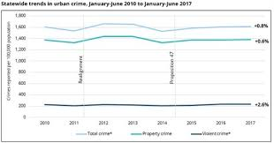 Criminal Justice Definition New Report Crime In California Cities Remains Stable Through