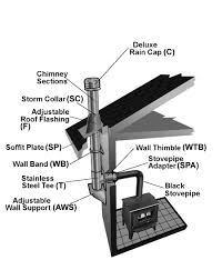 multi story installation tlc chimney typical installation wall support