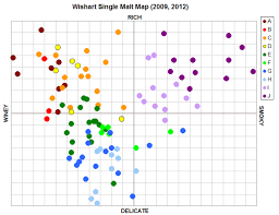 Whiskey Profile Chart Whisky Flavour Map