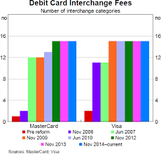 Developments In The Card Payments Market Review Of Card