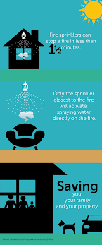 home fire sprinkler photos to use fire sprinkler facts