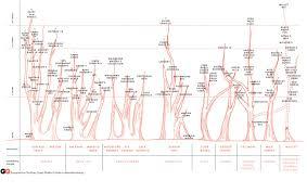 Food Company Product Tree Diagram Chart The Family Tree Of Bourbon Whiskey Gq