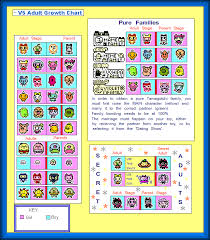 Tamagotchi Familitchi Growth Chart Famitama Growth Chart V5 In 2019 Chart Pure Products