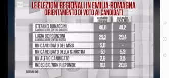 I sondaggi sull'Emilia Romagna di Cartabianca: Bonaccini in ...