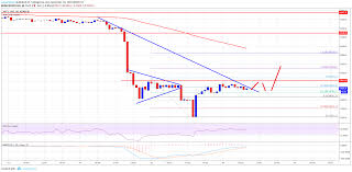 Bitcoin Price Watch Btc Usd Could Rebound Towards 5900