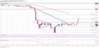 Bitcoin Price Watch Btc Usd Could Rebound Towards 5900