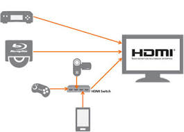 hdmi consumers how to connect than available input ports on your tv or if you need flexibility to add and remove mobile devices quickly you can purchase a stand alone hdmi switch