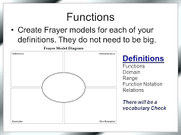 Frayer Model Math Template Top Unique Blank Model Template Vocabulary 4 Per Page