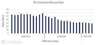 Irs Mileage Chart The Irs Standard Rate Goes Up For 2018 Cardata Reviews