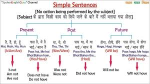 Tense Formula Chart In Hindi Active Passive Voice Rules Chart In Hindi Pdf Www