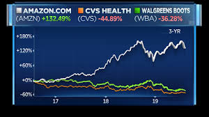 Pillpack Stock Chart Amazons Pillpack Expansion Faces Resistance From Cvs And
