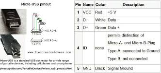 usb cable wiring ipod usb cable wiring diagram wiring diagram pro usb cable wiring micro data cable pin out diagram others standards of usb cable wiring color usb cable wiring micro cable wiring diagram