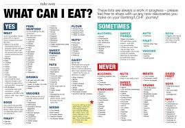 Keto Chart Printable Low Carb Meal Plan With Printable Banting Diet Diabetic