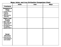 Aztec Inca Maya Comparison Charts World History