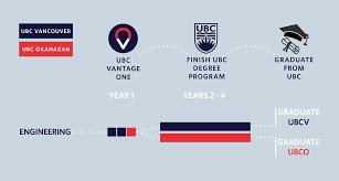 Ubc Graphic Design Program Engineering Ubc Vantage College