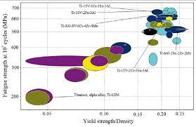 Material Strength Chart Material Property Chart For Titanium Landing Gear Beam
