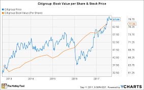 Citigroup 5 Year Stock Chart How Long Will It Take Citigroups Stock To Double The