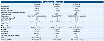 Iphone X Vs Iphone 11 Comparison Should You Upgrade 9to5mac