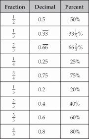 50 Fraction Decimal Percent Worksheet Pdf Chessmuseum
