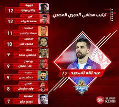 ترتيب هدافي الدوري المصري بعد مباراة الاهلي وبيراميدز - سوبر كورة