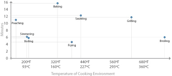 4 Time And Temperature Cookings Primary Variables