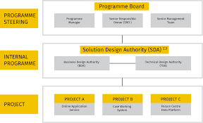 Technical Design Authority Governance Keys To A Successful Business Transformation