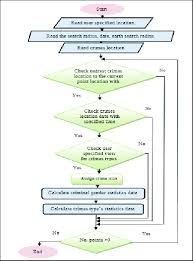 Criminal Process Chart Flowchart Of Crime Mapping Process System Database Contains