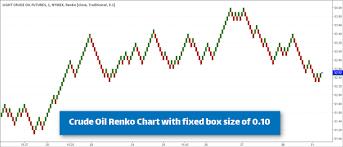 Oil Futures Chart Crude Oil Futures Renko Chart