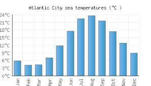 Atlantic City Nj Water Temperature United States Sea