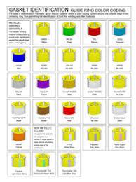 Flexitallic Cgi Torque Chart Flexitallic Flange Gaskets