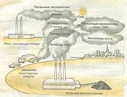 Скачать Реферат Тему Загрязнение Атмосферы gamesbestmobilu скачать реферат тему загрязнение атмосферы