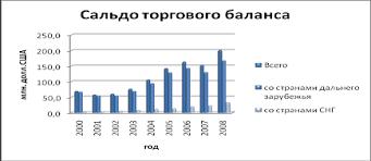 Курсовая работа Статистический анализ внешнеэкономической  Рисунок 1 1 Сальдо торгового баланса