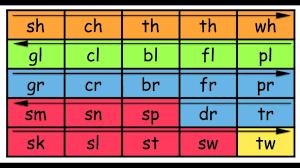Phonics Chart 2