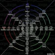 This is a cool chart. All the possible <b>elements</b> of the <b>Avatar</b> universe ...