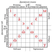 Russian Alphabet Chart File Russian Linguistic Alphabet Chart For Vowels Svg