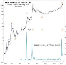 Bitcoin Bubble Dwarfs Tulip Mania From 400 Years Ago
