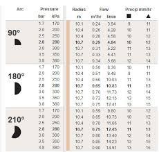 Mp3500 Rotator Nozzle 90 210 9 4 10 7 Metre Radius