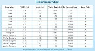 Pool Pump Size Chart Swimming Pool Solar Pods Uk