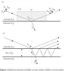 Fundamentals And Applications Of Spectroscopic Ellipsometry