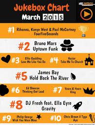 Uk Top 10 Singles Chart This Week Uk Top 10 Singles Chart This Week Mazurskiecentrumzdrowia Pl