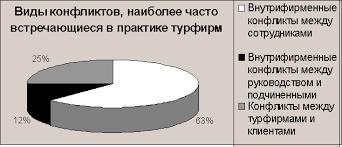 Конфликтные ситуации в работе туристских фирм Рефераты ru Приложение