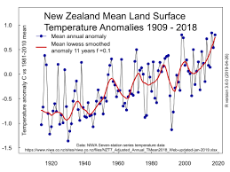 New Zealand Climate Chart Climate Change In New Zealand Wikipedia