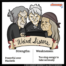 weird sisters the witches in macbeth character analysis