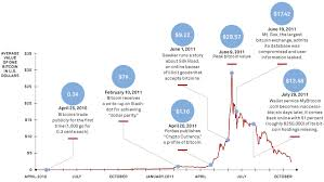 The history of bitcoin started with the invention and was implemented by the presumed pseudonymous satoshi nakamoto, who integrated many existing ideas from the cypherpunk community. The Rise And Fall Of Bitcoin Wired